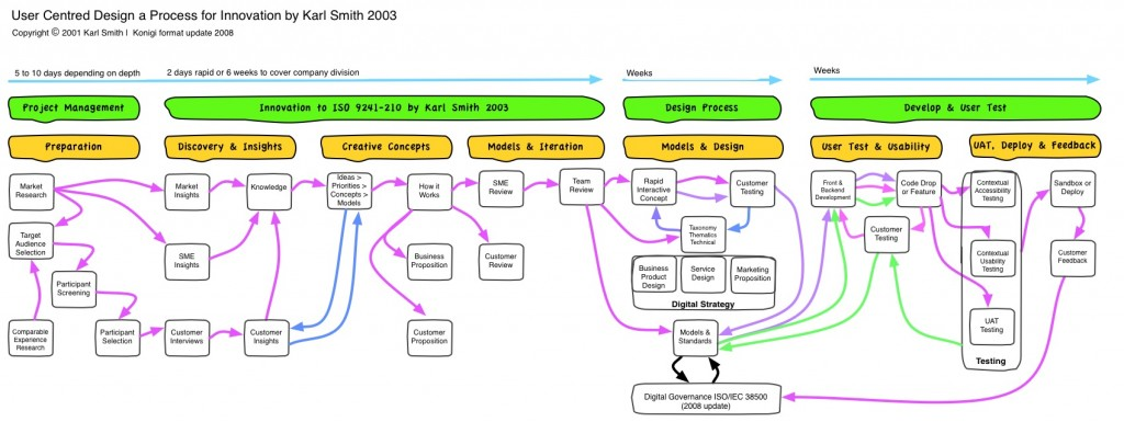 UCD Innovation Process Invested by Karl Smith in 2001, updated in 2003, 2008 Copyright 2001 Karl Smith