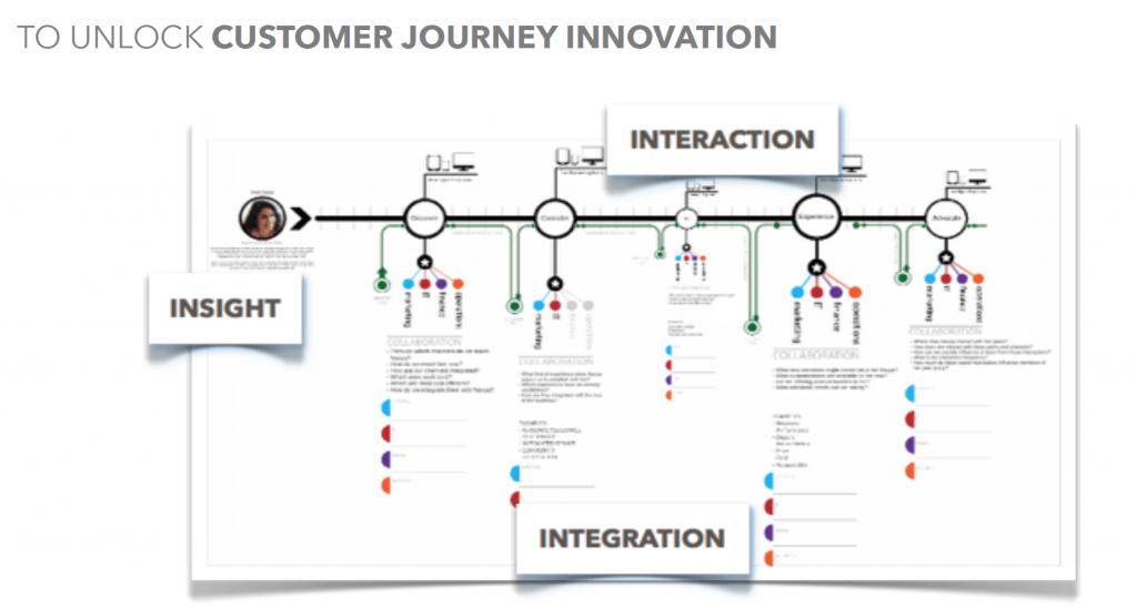 Customer journey innovation cross organisation